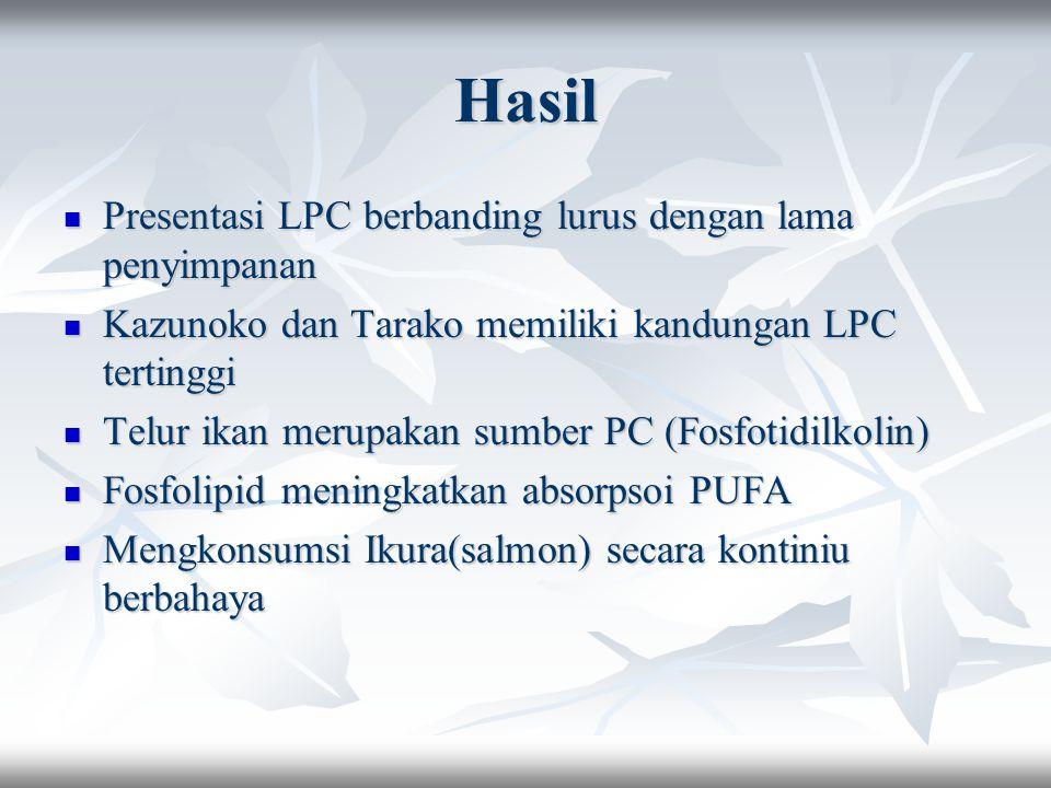Hasil Presentasi LPC berbanding lurus dengan lama penyimpanan Presentasi LPC berbanding lurus dengan lama penyimpanan Kazunoko dan Tarako memiliki kandungan LPC tertinggi Kazunoko dan Tarako memiliki kandungan LPC tertinggi Telur ikan merupakan sumber PC (Fosfotidilkolin) Telur ikan merupakan sumber PC (Fosfotidilkolin) Fosfolipid meningkatkan absorpsoi PUFA Fosfolipid meningkatkan absorpsoi PUFA Mengkonsumsi Ikura(salmon) secara kontiniu berbahaya Mengkonsumsi Ikura(salmon) secara kontiniu berbahaya