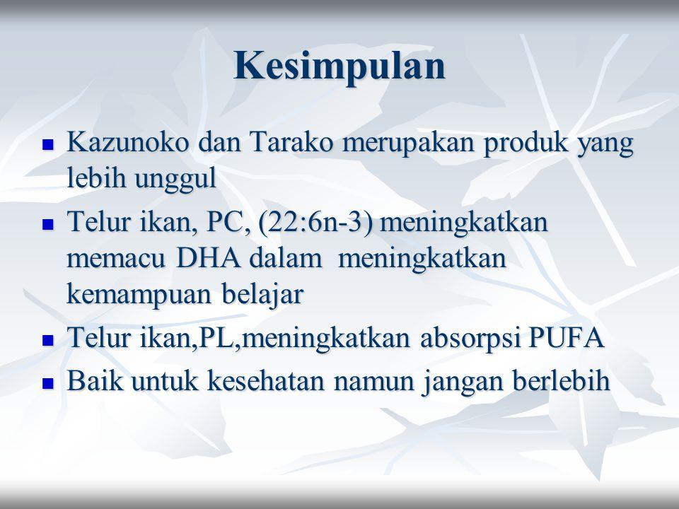 Kesimpulan Kazunoko dan Tarako merupakan produk yang lebih unggul Kazunoko dan Tarako merupakan produk yang lebih unggul Telur ikan, PC, (22:6n-3) meningkatkan memacu DHA dalam meningkatkan kemampuan belajar Telur ikan, PC, (22:6n-3) meningkatkan memacu DHA dalam meningkatkan kemampuan belajar Telur ikan,PL,meningkatkan absorpsi PUFA Telur ikan,PL,meningkatkan absorpsi PUFA Baik untuk kesehatan namun jangan berlebih Baik untuk kesehatan namun jangan berlebih