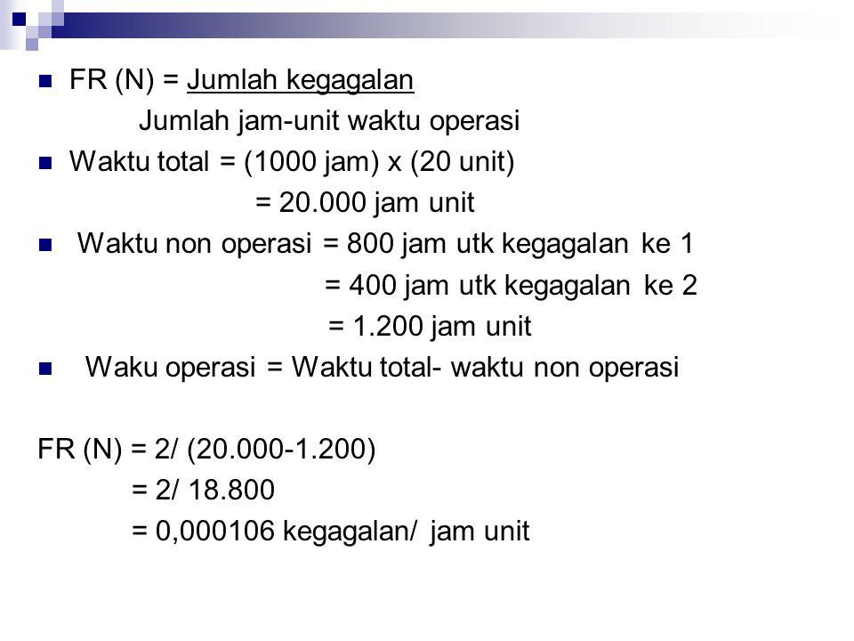 FR (N) = Jumlah kegagalan Jumlah jam-unit waktu operasi Waktu total = (1000 jam) x (20 unit) = 20.000 jam unit Waktu non operasi = 800 jam utk kegagal