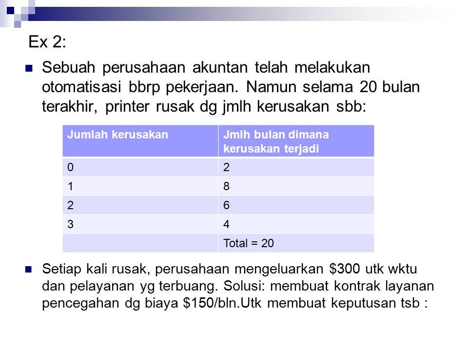 Ex 2: Sebuah perusahaan akuntan telah melakukan otomatisasi bbrp pekerjaan. Namun selama 20 bulan terakhir, printer rusak dg jmlh kerusakan sbb: Setia