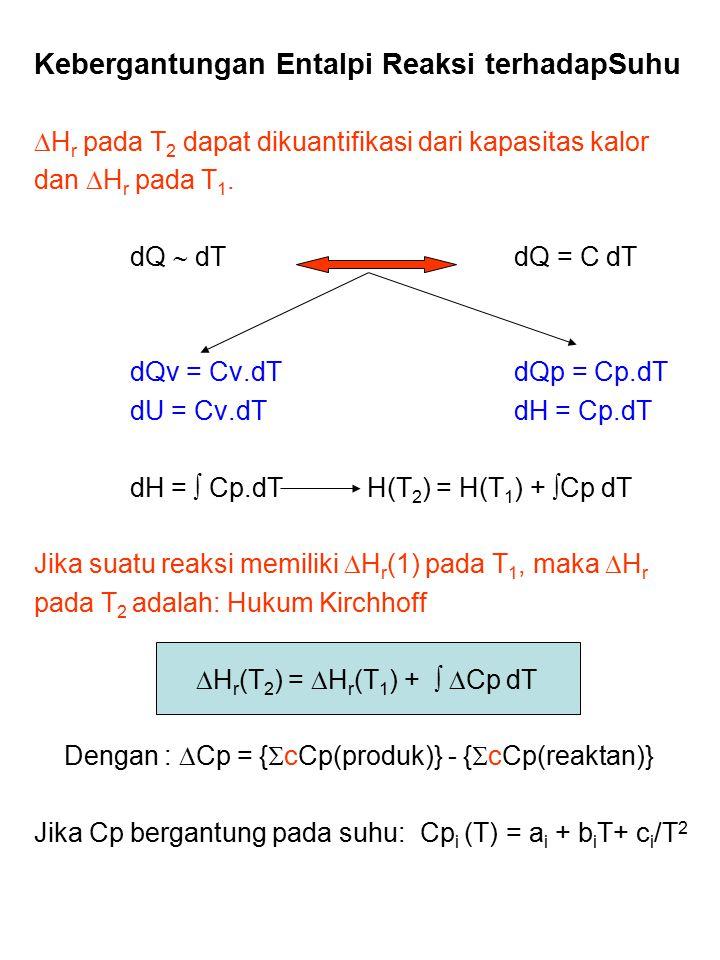 Kebergantungan Entalpi Reaksi terhadapSuhu  H r pada T 2 dapat dikuantifikasi dari kapasitas kalor dan  H r pada T 1. dQ  dT dQ = C dT dQv = Cv.dT