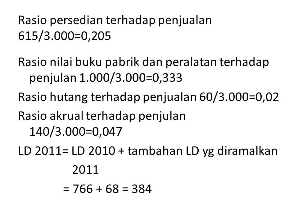 Rasio persedian terhadap penjualan 615/3.000=0,205 Rasio nilai buku pabrik dan peralatan terhadap penjulan 1.000/3.000=0,333 Rasio hutang terhadap pen