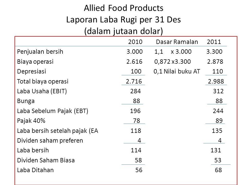 Allied Food Products Laporan Laba Rugi per 31 Des (dalam jutaan dolar) 2010 Dasar Ramalan 2011 Penjualan bersih 3.000 1,1 x 3.000 3.300 Biaya operasi