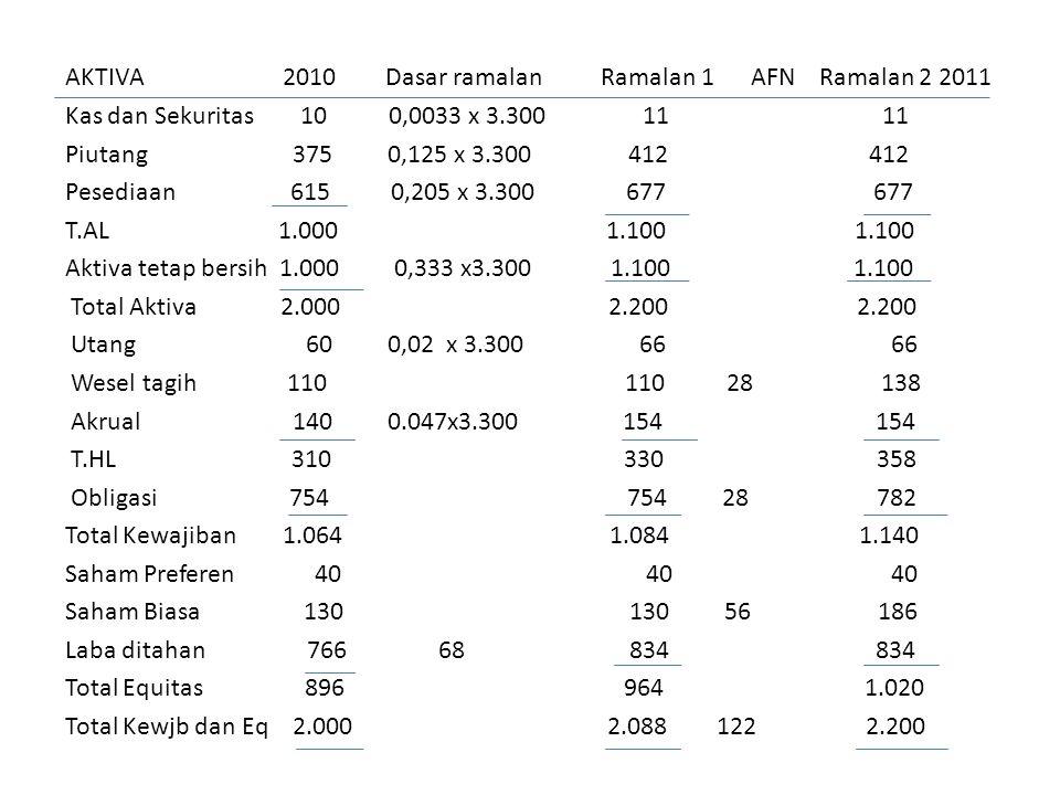 AKTIVA 2010 Dasar ramalan Ramalan 1 AFN Ramalan 2 2011 Kas dan Sekuritas 10 0,0033 x 3.300 11 11 Piutang 375 0,125 x 3.300 412 412 Pesediaan 615 0,205