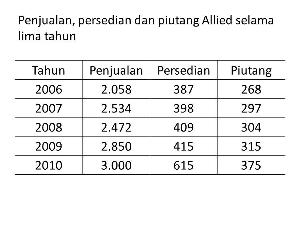 Penjualan, persedian dan piutang Allied selama lima tahun TahunPenjualanPersedianPiutang 20062.058387268 20072.534398297 20082.472409304 20092.8504153