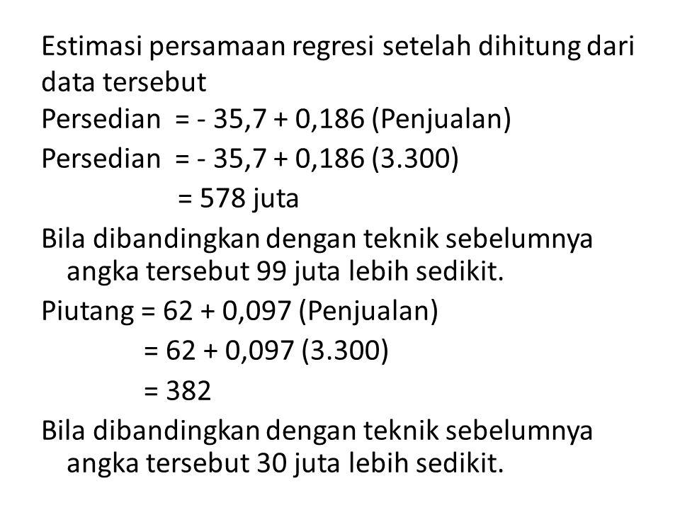 Estimasi persamaan regresi setelah dihitung dari data tersebut Persedian = - 35,7 + 0,186 (Penjualan) Persedian = - 35,7 + 0,186 (3.300) = 578 juta Bi
