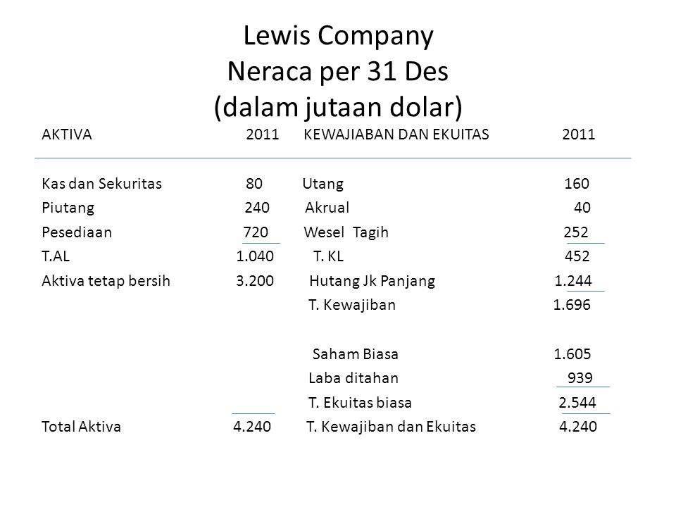 Lewis Company Neraca per 31 Des (dalam jutaan dolar) AKTIVA 2011 KEWAJIABAN DAN EKUITAS 2011 Kas dan Sekuritas 80 Utang 160 Piutang 240 Akrual 40 Pese