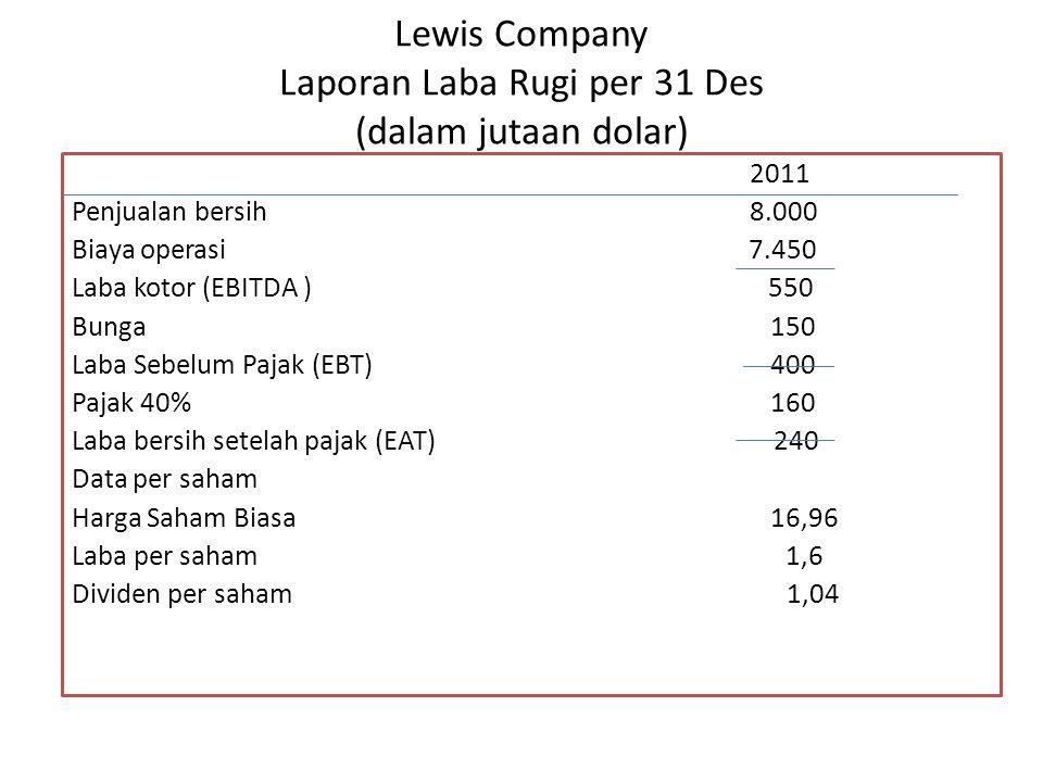 Lewis Company Laporan Laba Rugi per 31 Des (dalam jutaan dolar) 2011 Penjualan bersih 8.000 Biaya operasi 7.450 Laba kotor (EBITDA ) 550 Bunga 150 Lab