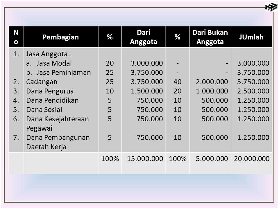 NoNo Pembagian% Dari Anggota % Dari Bukan Anggota JUmlah 1. 2. 3. 4. 5. 6. 7. Jasa Anggota : a.Jasa Modal b.Jasa Peminjaman Cadangan Dana Pengurus Dan