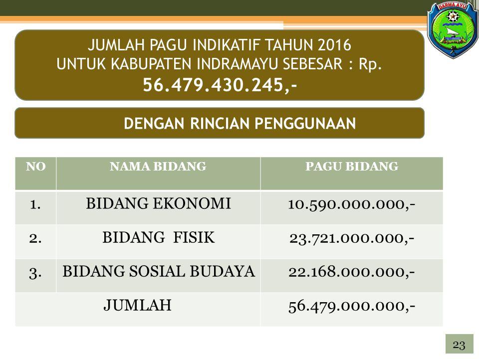JUMLAH PAGU INDIKATIF TAHUN 2016 UNTUK KABUPATEN INDRAMAYU SEBESAR : Rp.
