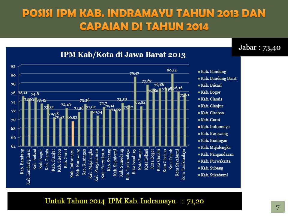 Jabar : 73,40 Untuk Tahun 2014 IPM Kab. Indramayu : 71,20 7