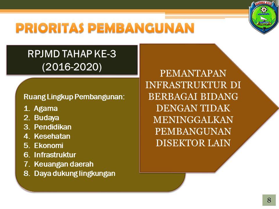 RPJMD TAHAP KE-3 (2016-2020) RPJMD TAHAP KE-3 (2016-2020) Ruang Lingkup Pembangunan: 1.Agama 2.Budaya 3.Pendidikan 4.Kesehatan 5.Ekonomi 6.Infrastruktur 7.Keuangan daerah 8.Daya dukung lingkungan Ruang Lingkup Pembangunan: 1.Agama 2.Budaya 3.Pendidikan 4.Kesehatan 5.Ekonomi 6.Infrastruktur 7.Keuangan daerah 8.Daya dukung lingkungan PEMANTAPAN INFRASTRUKTUR DI BERBAGAI BIDANG DENGAN TIDAK MENINGGALKAN PEMBANGUNAN DISEKTOR LAIN 8