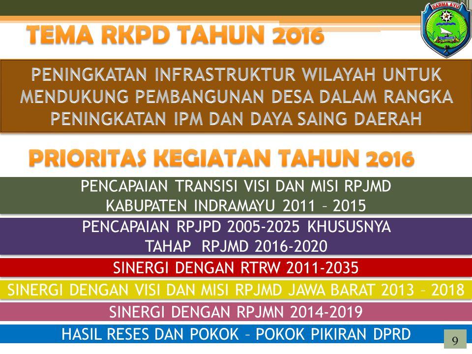 PENCAPAIAN TRANSISI VISI DAN MISI RPJMD KABUPATEN INDRAMAYU 2011 – 2015 PENCAPAIAN TRANSISI VISI DAN MISI RPJMD KABUPATEN INDRAMAYU 2011 – 2015 PENCAPAIAN RPJPD 2005-2025 KHUSUSNYA TAHAP RPJMD 2016-2020 PENCAPAIAN RPJPD 2005-2025 KHUSUSNYA TAHAP RPJMD 2016-2020 SINERGI DENGAN RTRW 2011-2035 SINERGI DENGAN VISI DAN MISI RPJMD JAWA BARAT 2013 – 2018 SINERGI DENGAN RPJMN 2014-2019 HASIL RESES DAN POKOK – POKOK PIKIRAN DPRD 9