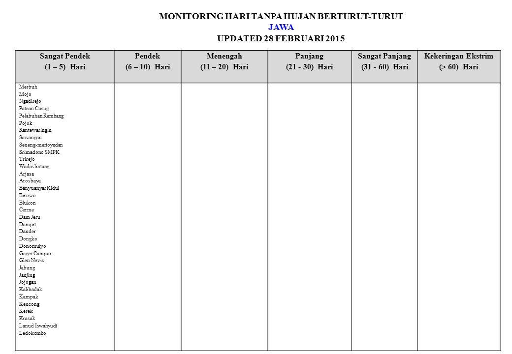 MONITORING HARI TANPA HUJAN BERTURUT-TURUT JAWA UPDATED 28 FEBRUARI 2015 Sangat Pendek (1 – 5) Hari Pendek (6 – 10) Hari Menengah (11 – 20) Hari Panja