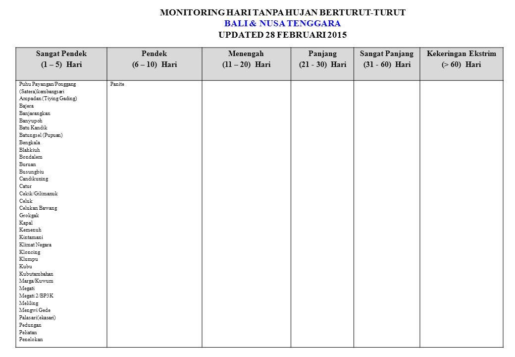 MONITORING HARI TANPA HUJAN BERTURUT-TURUT BALI & NUSA TENGGARA UPDATED 28 FEBRUARI 2015 Sangat Pendek (1 – 5) Hari Pendek (6 – 10) Hari Menengah (11