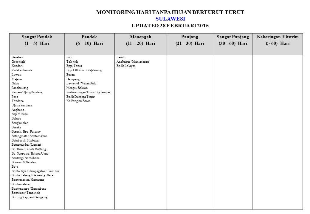 MONITORING HARI TANPA HUJAN BERTURUT-TURUT SULAWESI UPDATED 28 FEBRUARI 2015 Sangat Pendek (1 – 5) Hari Pendek (6 – 10) Hari Menengah (11 – 20) Hari P