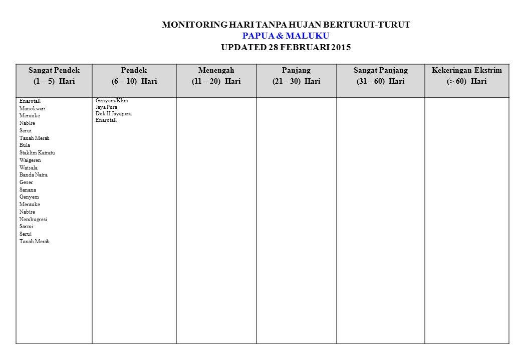 MONITORING HARI TANPA HUJAN BERTURUT-TURUT PAPUA & MALUKU UPDATED 28 FEBRUARI 2015 Sangat Pendek (1 – 5) Hari Pendek (6 – 10) Hari Menengah (11 – 20)