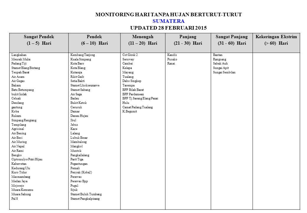MONITORING HARI TANPA HUJAN BERTURUT-TURUT SUMATERA UPDATED 28 FEBRUARI 2015 Sangat Pendek (1 – 5) Hari Pendek (6 – 10) Hari Menengah (11 – 20) Hari P