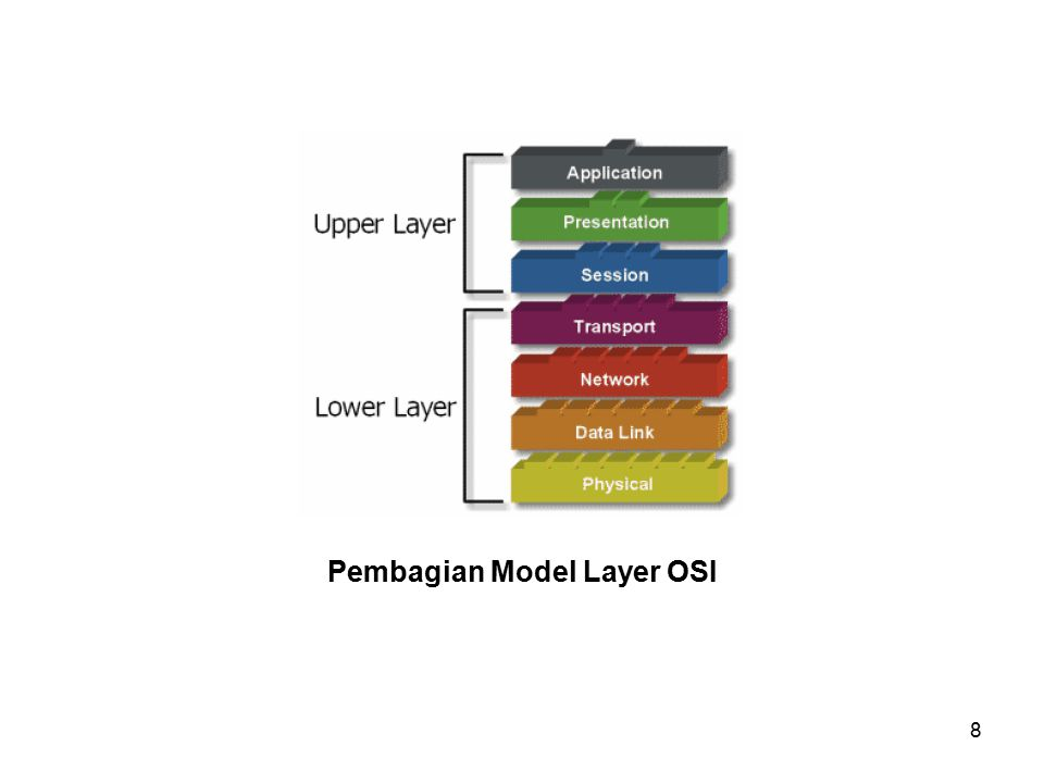 8 Pembagian Model Layer OSI