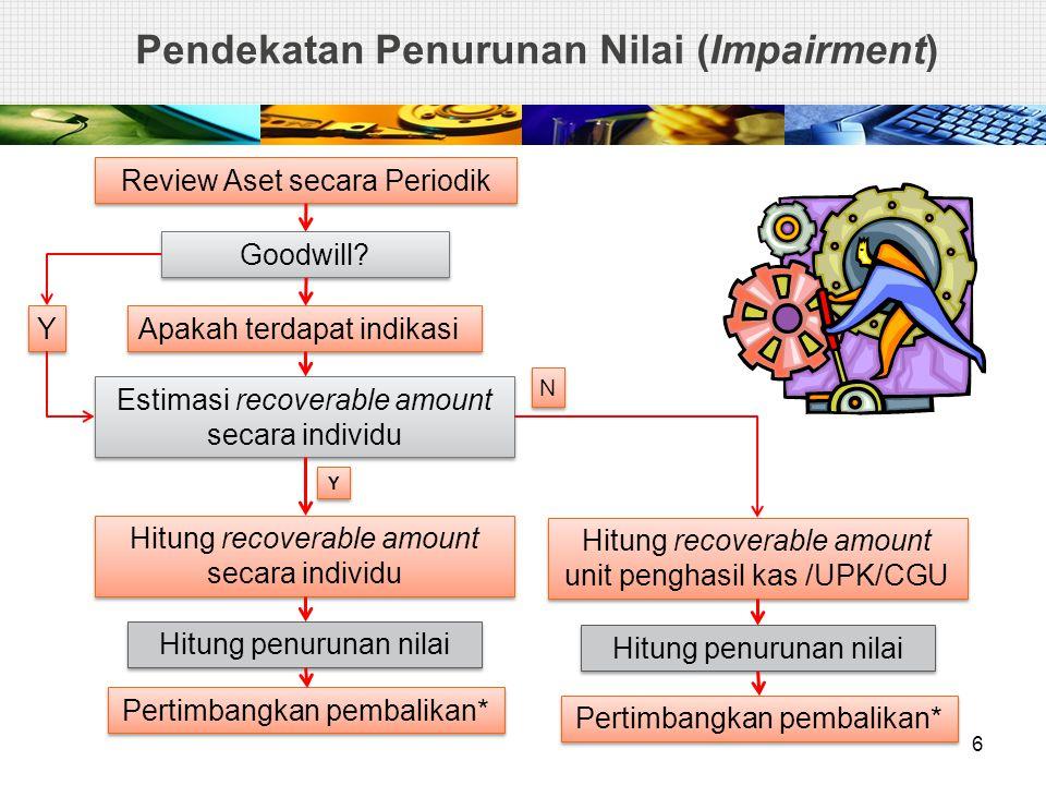 Unit Penghasil Kas Pertama, Goodwill Rugi Penurunan Nilai diakui untuk UPK jika, dan hanya jika, jumlah terpulihkan dari unit tersebut (kelompok dari unit) < jumlah tercatatnya.
