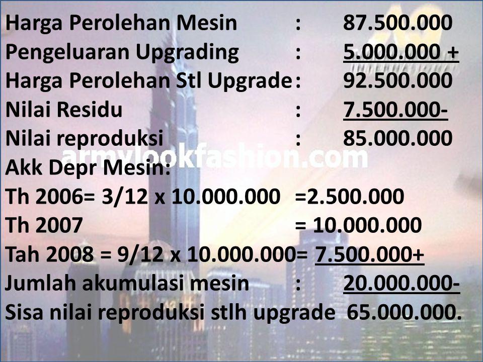 Harga Perolehan Mesin:87.500.000 Pengeluaran Upgrading:5.000.000 + Harga Perolehan Stl Upgrade:92.500.000 Nilai Residu:7.500.000- Nilai reproduksi:85.