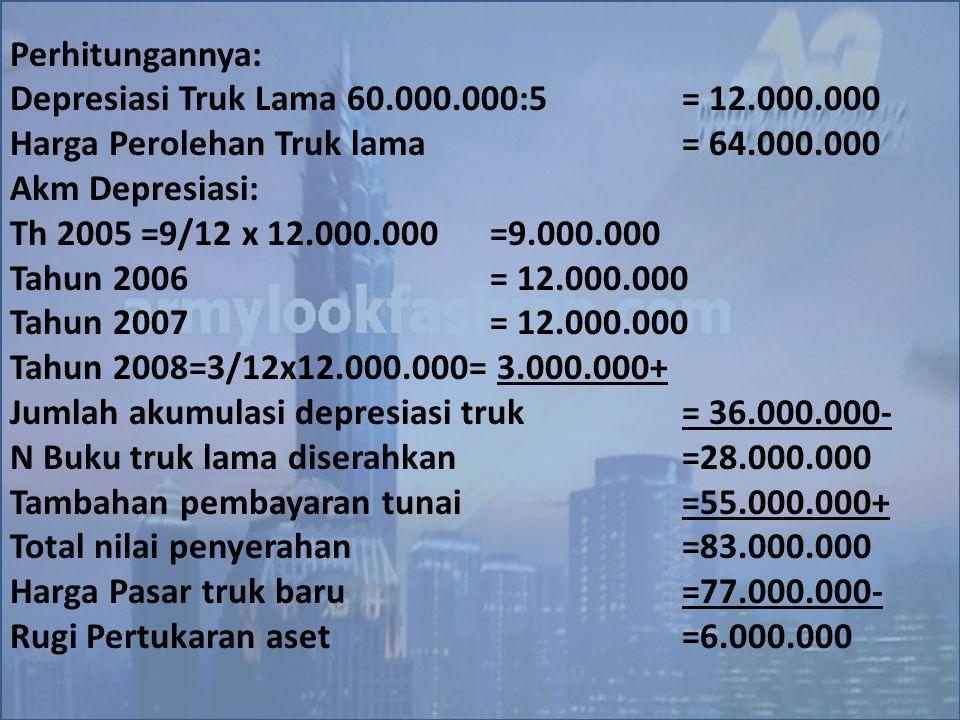Perhitungannya: Depresiasi Truk Lama 60.000.000:5= 12.000.000 Harga Perolehan Truk lama = 64.000.000 Akm Depresiasi: Th 2005 =9/12 x 12.000.000=9.000.