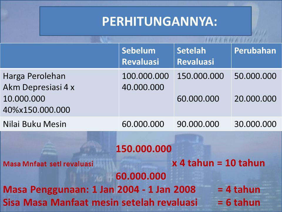 150.000.000 Masa Mnfaat setl revaluasi x 4 tahun = 10 tahun 60.000.000 Masa Penggunaan: 1 Jan 2004 - 1 Jan 2008 = 4 tahun Sisa Masa Manfaat mesin sete