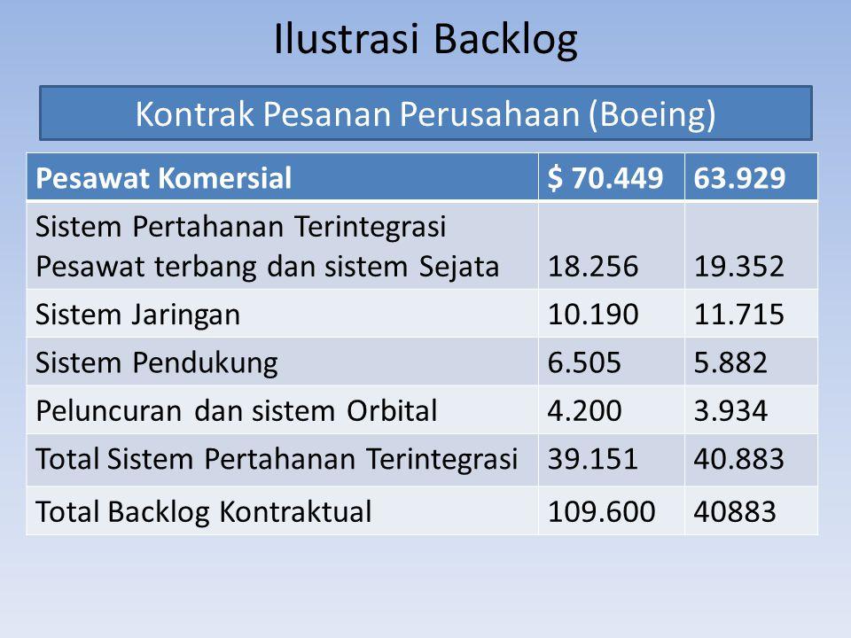 Ilustrasi Backlog Pesawat Komersial$ 70.44963.929 Sistem Pertahanan Terintegrasi Pesawat terbang dan sistem Sejata18.25619.352 Sistem Jaringan10.19011
