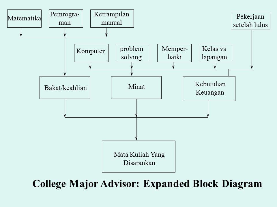 Bakat/keahlian Minat Kebutuhan Keuangan Mata Kuliah Yang Disarankan College Major Advisor: Expanded Block Diagram Matematika Pemrogra- man Ketrampilan