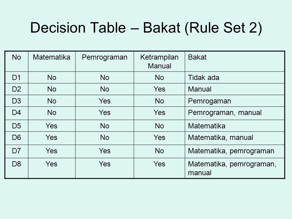 Decision Table – Bakat (Rule Set 2) NoMatematikaPemrogramanKetrampilan Manual Bakat D1No Tidak ada D2No YesManual D3NoYesNoPemrogaman D4NoYes Pemrogra