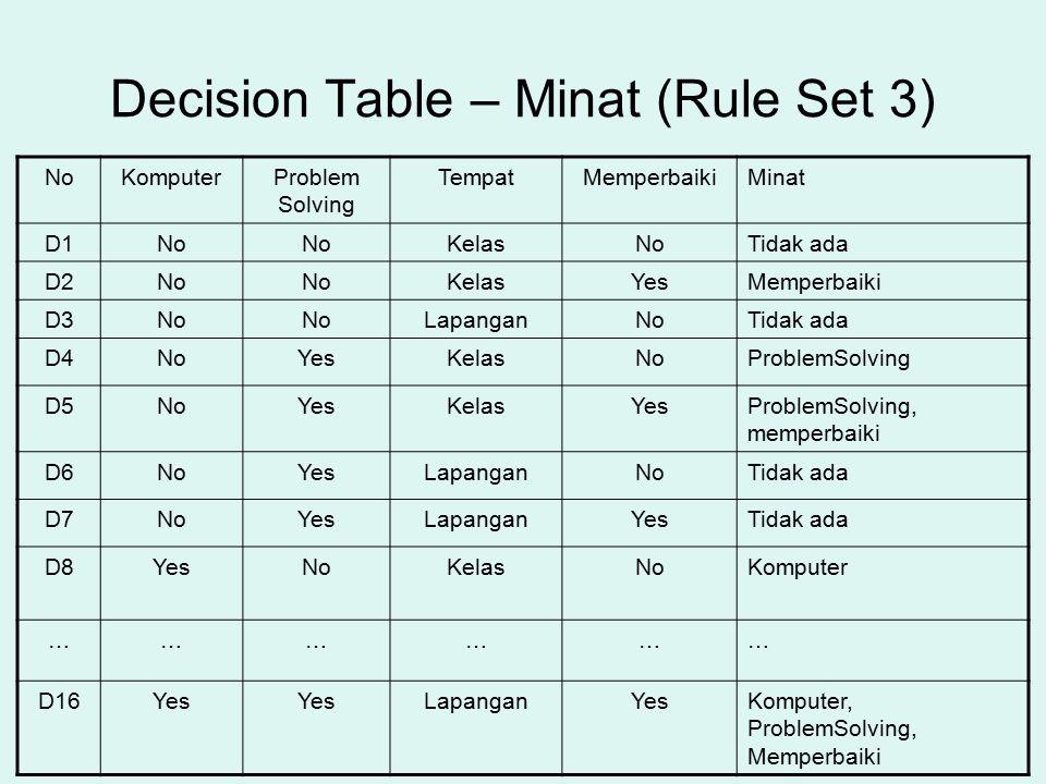 Decision Table – Minat (Rule Set 3) NoKomputerProblem Solving TempatMemperbaikiMinat D1No KelasNoTidak ada D2No KelasYesMemperbaiki D3No LapanganNoTid