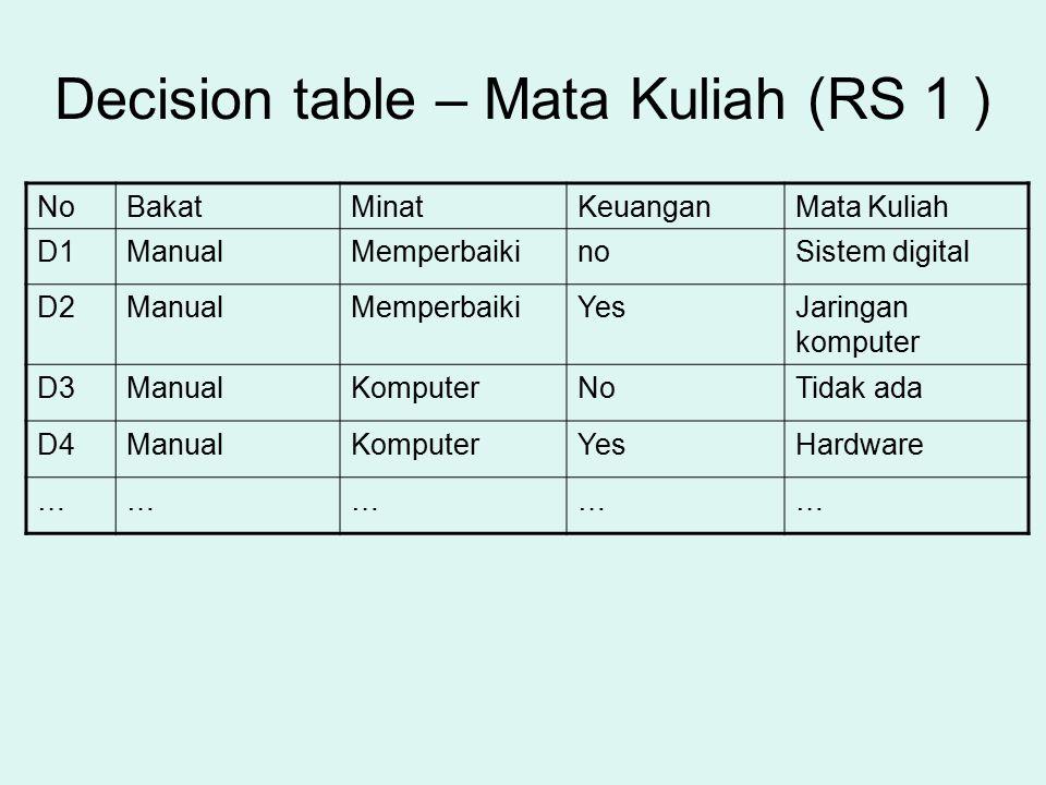 Decision table – Mata Kuliah (RS 1 ) NoBakatMinatKeuanganMata Kuliah D1ManualMemperbaikinoSistem digital D2ManualMemperbaikiYesJaringan komputer D3Man