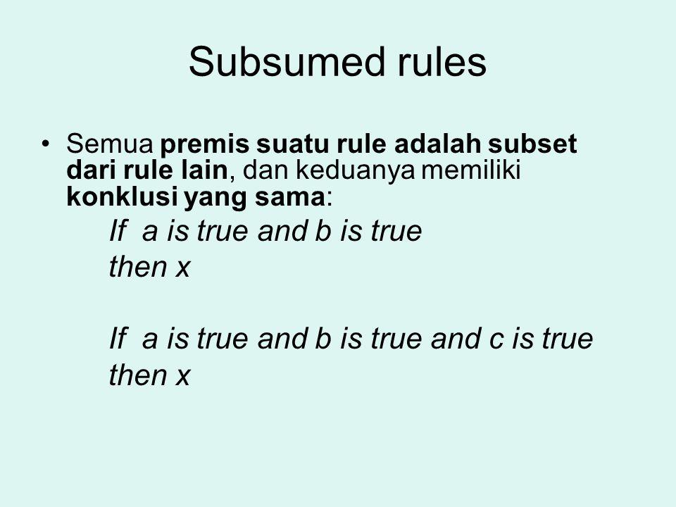 Subsumed rules Semua premis suatu rule adalah subset dari rule lain, dan keduanya memiliki konklusi yang sama: If a is true and b is true then x If a