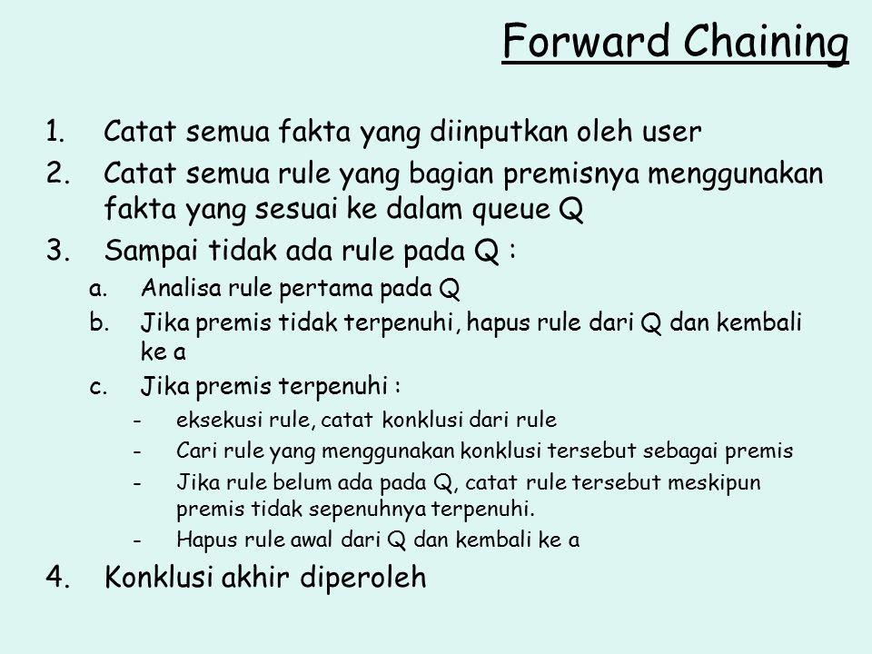 Forward Chaining 1.Catat semua fakta yang diinputkan oleh user 2.Catat semua rule yang bagian premisnya menggunakan fakta yang sesuai ke dalam queue Q