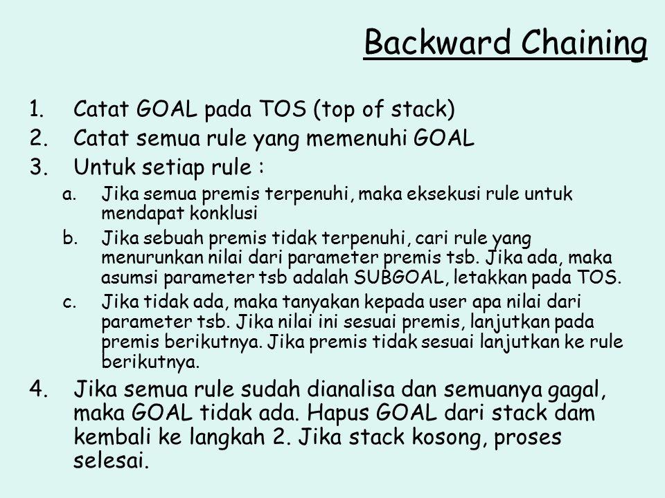 Backward Chaining 1.Catat GOAL pada TOS (top of stack) 2.Catat semua rule yang memenuhi GOAL 3.Untuk setiap rule : a.Jika semua premis terpenuhi, maka