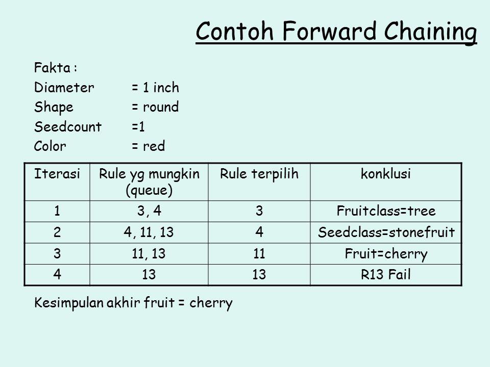 Fakta : Diameter= 1 inch Shape= round Seedcount=1 Color= red Kesimpulan akhir fruit = cherry Contoh Forward Chaining IterasiRule yg mungkin (queue) Ru