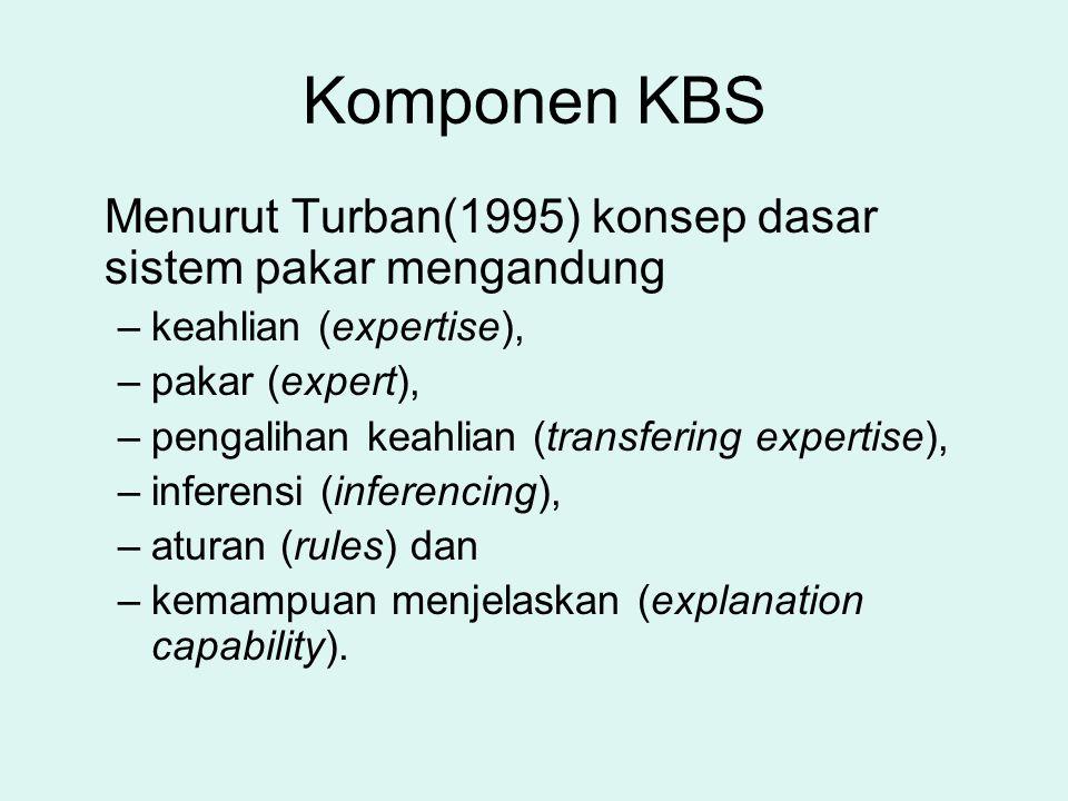 Komponen KBS Menurut Turban(1995) konsep dasar sistem pakar mengandung –keahlian (expertise), –pakar (expert), –pengalihan keahlian (transfering exper