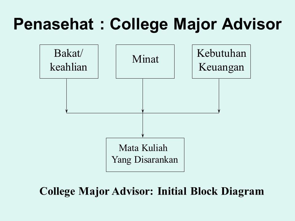 Bakat/ keahlian Minat Kebutuhan Keuangan Mata Kuliah Yang Disarankan College Major Advisor: Initial Block Diagram Penasehat : College Major Advisor