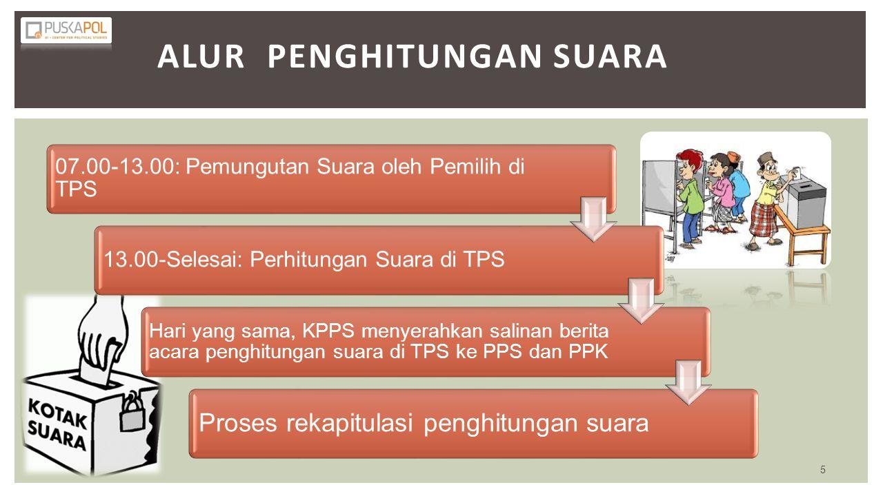 ALUR PENGHITUNGAN SUARA 07.00-13.00: Pemungutan Suara oleh Pemilih di TPS 13.00-Selesai: Perhitungan Suara di TPS Hari yang sama, KPPS menyerahkan sal
