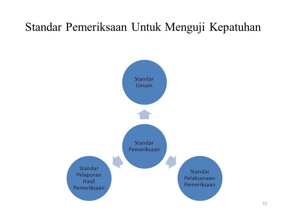 Standar Pemeriksaan Untuk Menguji Kepatuhan 10 Standar Pemeriksaan Standar Umum Standar Pelaksanaan Pemeriksaan Standar Pelaporan Hasil Pemeriksaan
