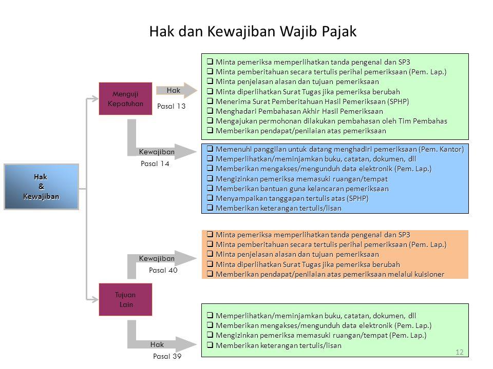 Hak&Kewajiban Menguji Kepatuhan Tujuan Lain Hak Kewajiban Hak  Minta pemeriksa memperlihatkan tanda pengenal dan SP3  Minta pemberitahuan secara ter