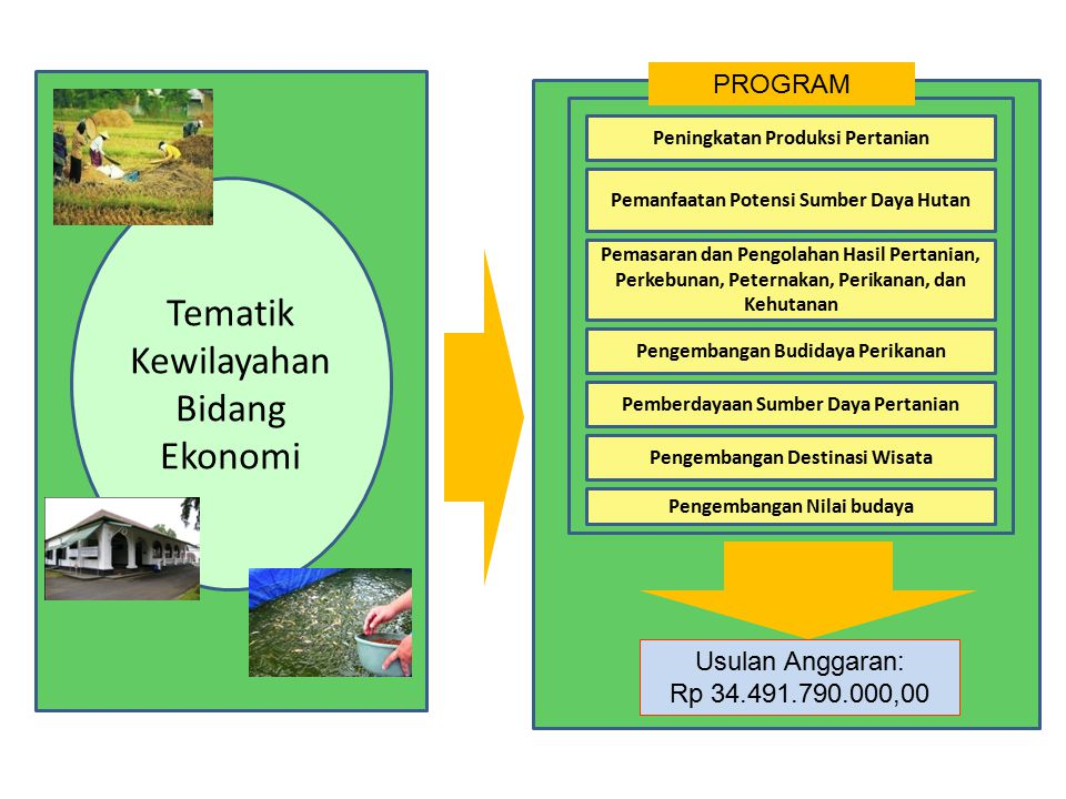 Tematik Kewilayahan Bidang Ekonomi Peningkatan Produksi Pertanian Pemanfaatan Potensi Sumber Daya Hutan Pemasaran dan Pengolahan Hasil Pertanian, Perkebunan, Peternakan, Perikanan, dan Kehutanan Pengembangan Budidaya Perikanan Usulan Anggaran: Rp 34.491.790.000,00 PROGRAM Pemberdayaan Sumber Daya Pertanian Pengembangan Destinasi Wisata Pengembangan Nilai budaya