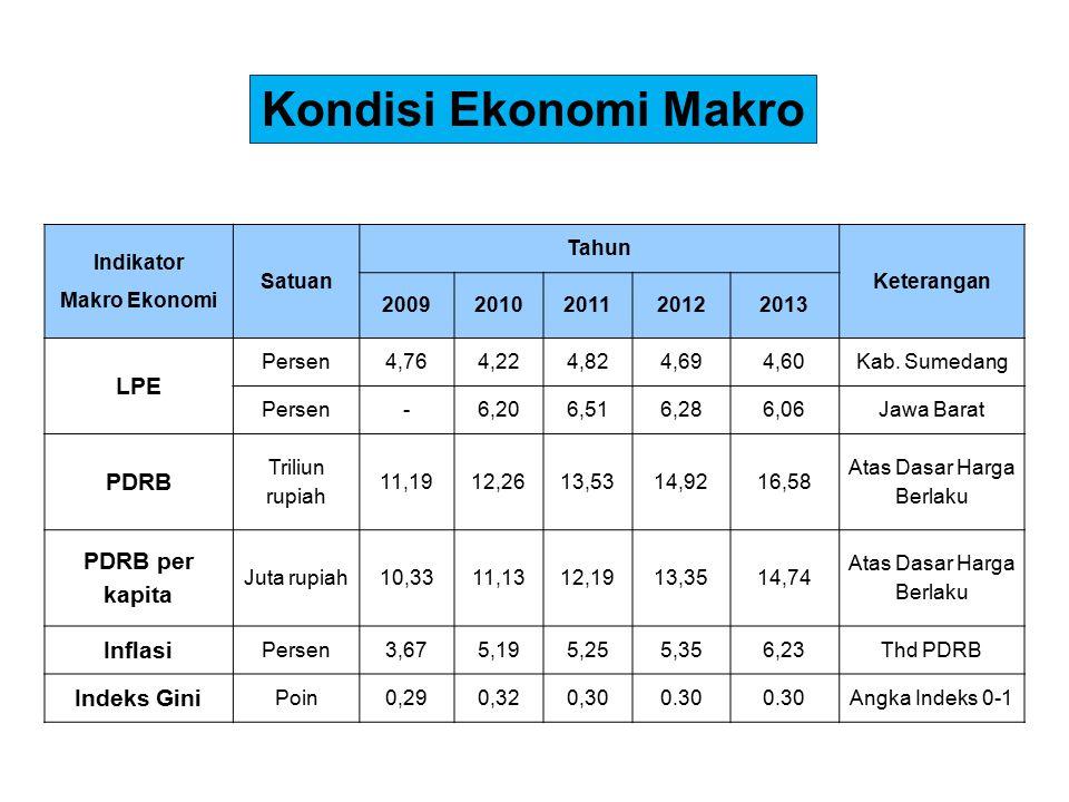 Indikator Makro Ekonomi Satuan Tahun Keterangan 20092010201120122013 LPE Persen4,764,224,824,694,60Kab.