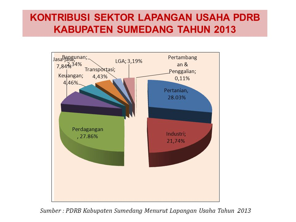 Sumber : PDRB Kabupaten Sumedang Menurut Lapangan Usaha Tahun 2013 KONTRIBUSI SEKTOR LAPANGAN USAHA PDRB KABUPATEN SUMEDANG TAHUN 2013