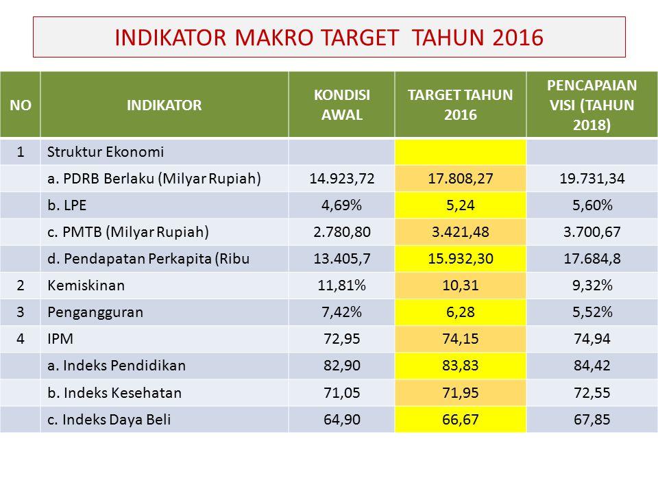 INDIKATOR MAKRO TARGET TAHUN 2016 NOINDIKATOR KONDISI AWAL TARGET TAHUN 2016 PENCAPAIAN VISI (TAHUN 2018) 1Struktur Ekonomi a.