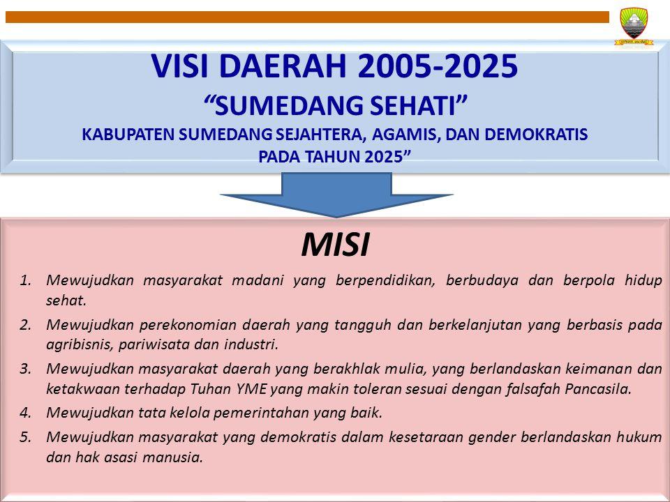VISI DAERAH 2005-2025 SUMEDANG SEHATI KABUPATEN SUMEDANG SEJAHTERA, AGAMIS, DAN DEMOKRATIS PADA TAHUN 2025 VISI DAERAH 2005-2025 SUMEDANG SEHATI KABUPATEN SUMEDANG SEJAHTERA, AGAMIS, DAN DEMOKRATIS PADA TAHUN 2025 MISI 1.Mewujudkan masyarakat madani yang berpendidikan, berbudaya dan berpola hidup sehat.