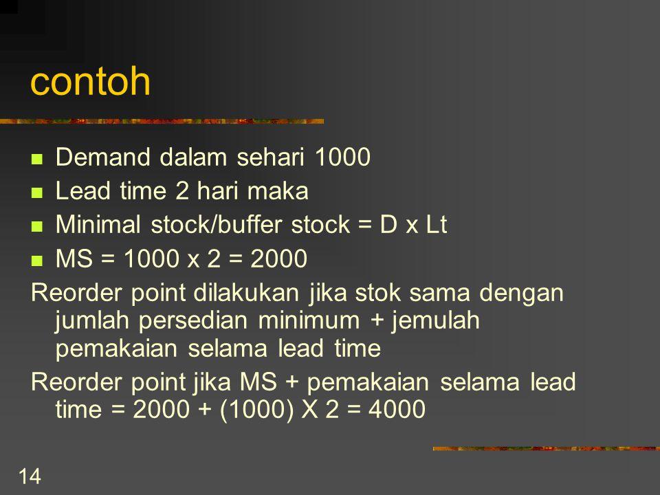 14 contoh Demand dalam sehari 1000 Lead time 2 hari maka Minimal stock/buffer stock = D x Lt MS = 1000 x 2 = 2000 Reorder point dilakukan jika stok sama dengan jumlah persedian minimum + jemulah pemakaian selama lead time Reorder point jika MS + pemakaian selama lead time = 2000 + (1000) X 2 = 4000
