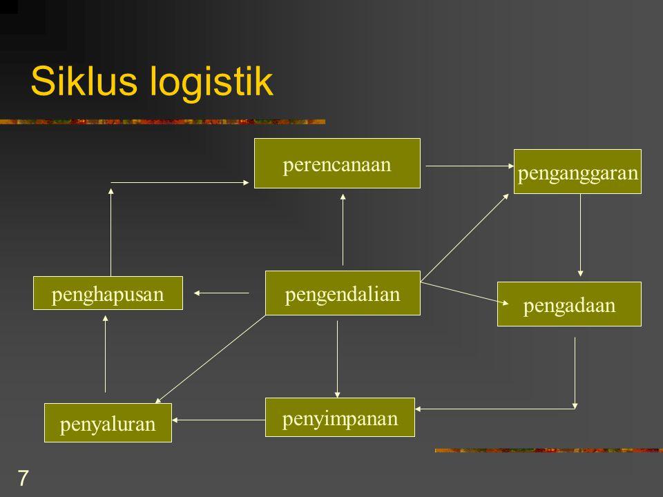 7 Siklus logistik perencanaan penganggaran pengadaan penyimpanan penyaluran penghapusan pengendalian