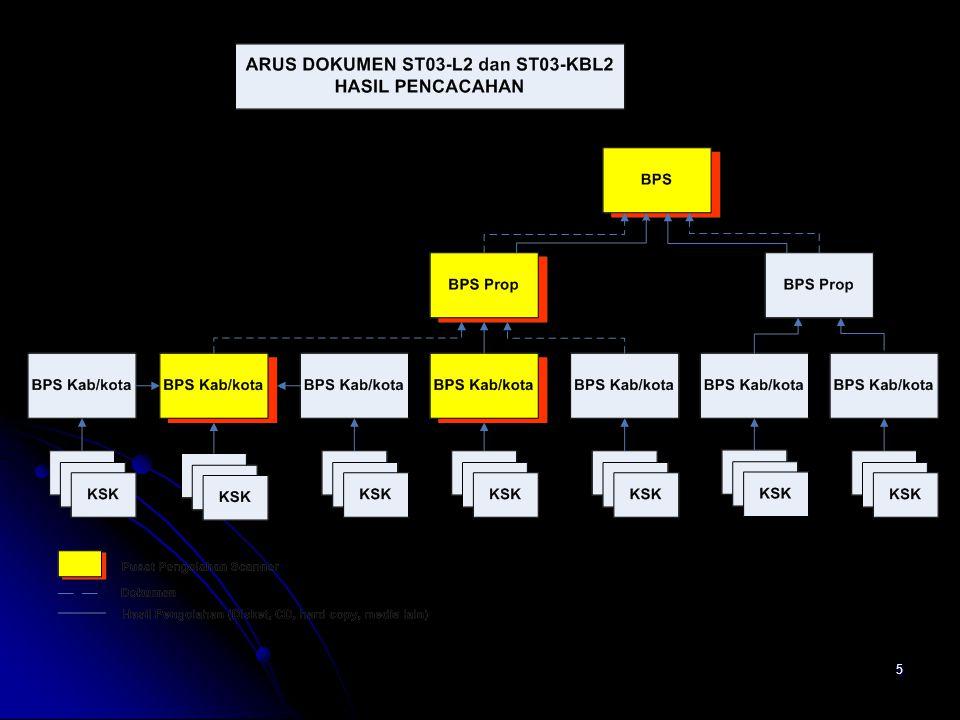 16 TABULASI Tabulasi Tabulasi Kegiatan memprodusir tabel-tabel sesuai dengan rancangan tabel yang ditentukan setelah data dinyatakan Kegiatan memprodusir tabel-tabel sesuai dengan rancangan tabel yang ditentukan setelah data dinyatakan clean.
