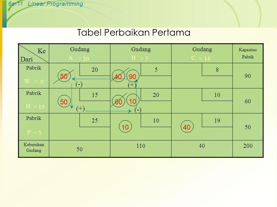 6s-11Linear Programming Tabel Perbaikan Pertama Gudang A Gudang B Gudang C Kapasitas Pabrik Pabrik 20 58 90 W Pabrik 152010 60 H Pabrik 251019 50 P Kebutuhan Gudang 50 11040200 Ke Dari (-) (+) (-) 50 4090 5060 10 40 = 0 = 15 = 5 = 20= 5= 14